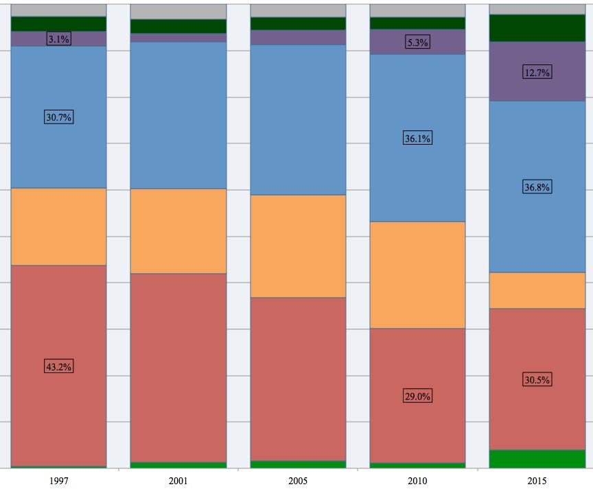National GE vote, 1997-2015