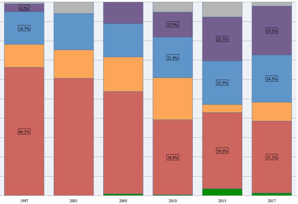Stoke-on-Trent Central vote, 1997-2017