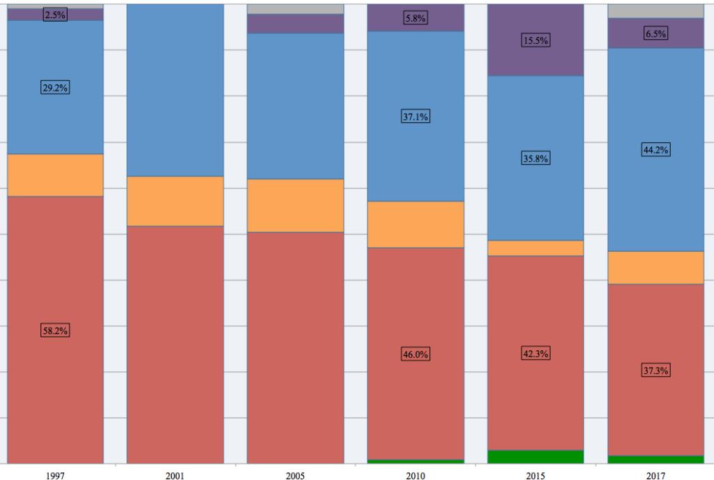 Copeland vote, 1997-2017