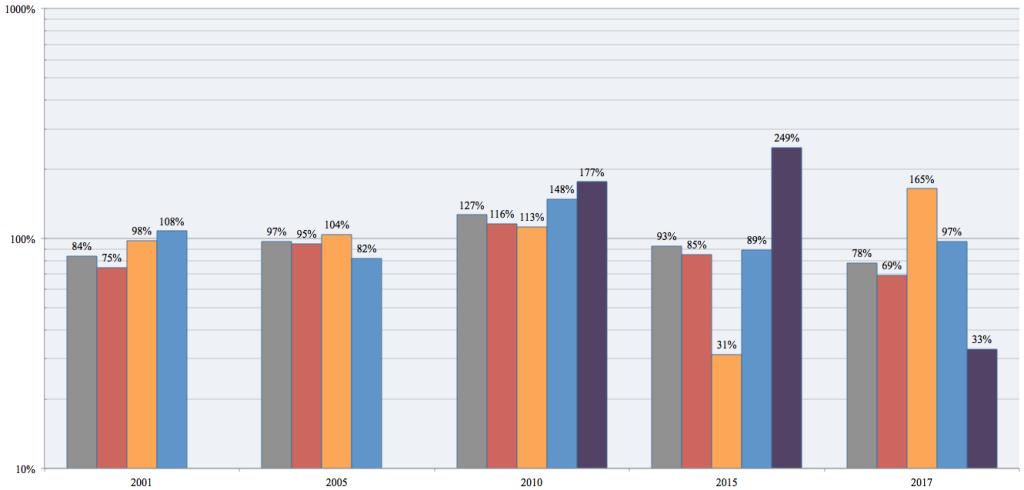 Copeland vote growth, 1997-2017