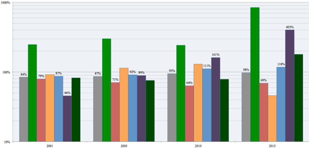 National cumulative vote growth, 1997-2015