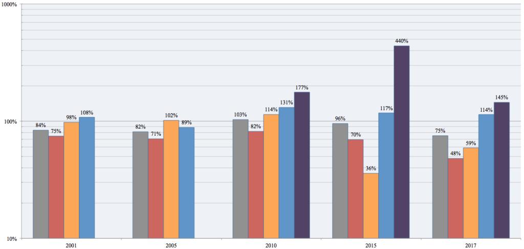 Copeland cumulative vote growth, 1997-2017