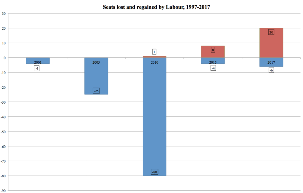 Labour seat gains and losses, 1997-2017